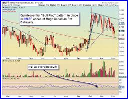 Imlff Chart Inmed Pharmaceuticals Inc Otcmkts Imlff Sets Up A Bull