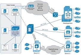 Cisco Unified Communications Manager Session Management Edition