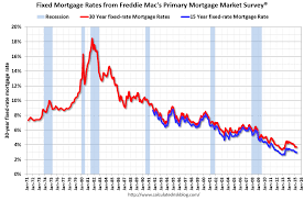 Mortgage Rates This Week Chart Calculated Risk Freddie Mac 30 Year Mortgage Rates
