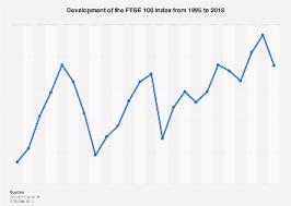Ftse 1000 Chart Ftse 100 Performance 1995 2018 Statista
