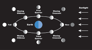 Lunar Phase Chart How Long Does Each Phase Of The Moon Last