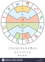 Old Zodiac Chart Zodiac Signs Old Planets And Elements Twelve Signs Of The
