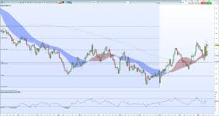 Sterling Chart Sterling Weekly Technical Outlook Charts Highlight Bullish