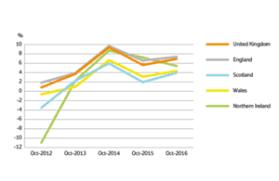 Uk House Price Index Hpi For October 2016 Gov Uk