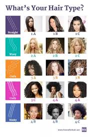 Curl Texture Chart Whats The Difference Between Wavy Hair And Curly Hair Quora