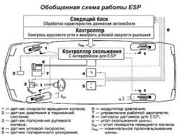 cистема курсовой устойчивости и динамической стабилизации схема работы esp