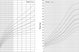 Down Syndrome Weight Chart Growth Charts For Height Mean Sds Of Girls With Downs