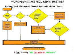 Energized Electrical Work Permit Flow Chart Work Permits Are Required In This Area