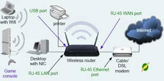 best networking devices for 2017 wireless router cable modem to share the internet you need a wireless router connect the wireless router s wan port to the ethernet port of the modem using the utp cable that comes