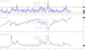 Pcc Index Charts And Quotes Tradingview