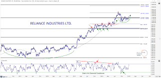 Free Energy Chart Free Chart Of The Week Reliance Breaks Out But Market