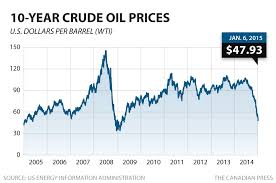 Oil Price Chart Last 10 Years Barrel Price Oil Barrel Price Per Year