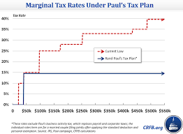 Flat Tax Chart Senator Rand Paul Releases Flat Tax Plan Committee For A