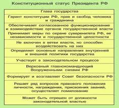 Курсовая работа Характеристика полномочий президента России  Конституционный статус Президента РФ