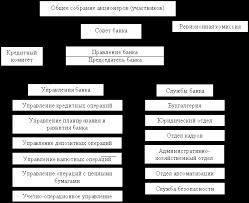 Реферат Коммерческий банк и его функции Организационная структура коммерческого банка