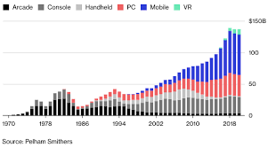 Gamasutra Breaking Down Nearly 50 Years Of Video Game Revenue