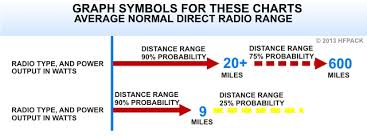 Gmrs Radio Frequency Chart Radio Distance Range Comparison Of Ham Cb Frs Murs Gmrs Radios