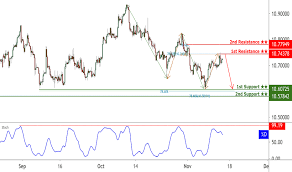 Sek Euro Chart Page 2 Eur Sek Chart Euro To Swedish Krona Rate Tradingview