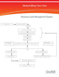 Medical Billing Revenue Cycle Management Flow Chart Medical Billing Process Flow Chat