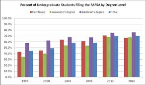 Pell Grant Eligibility Chart 2012 Millions Of Students Still Fail To File The Fafsa Each Year