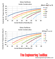 Household Humidity Chart Windows Inside Condensation