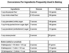 56 Best Measurements For Cooking Images Cooking