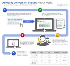 track sales online adwords online to offline back to online conversion tracking