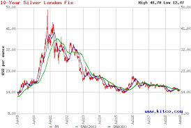 Silvers Line In The Sand Ishares Silver Trust Etf