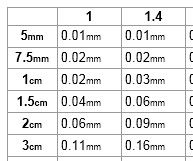Photography Depth Of Field Chart Depth Of Field Chart Photography Focus Dof Lens Camera