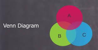 Venn Diagram Techniques Venn Diagram Concept And Solved Questions Hitbullseye