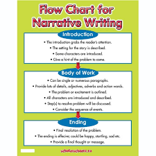 good topics to write a narrative essay on narrative essay writing tips academichelp net
