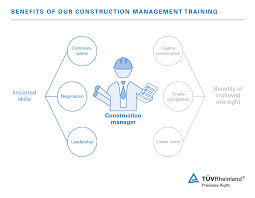 Construction Management Construction Management Training Uk TÜv Rheinland