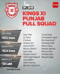 Kings Xi Punjab Team Kings Xi Punjab Complete Player List