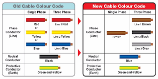eu color code for electrical wiring wiring diagram options electric wire colors europe wiring diagram load eu color code for electrical wiring