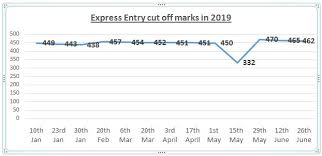 Express Entry Next Draw Prediction 2019