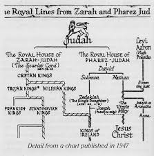 Historical Misc Biblical Lineage