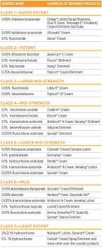 Topical Steroid Classification Chart Steroid Cream Potency Chart Canada Bedowntowndaytona Com