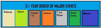 John Hagee Tribulation Chart Revelation End Time Timeline Chart Bedowntowndaytona Com