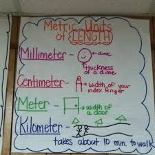 Metric Units Anchor Chart No Link Included But Still An