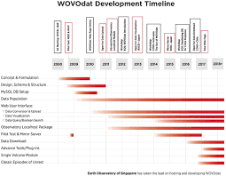 project development timeline fig 1 timeline of wovodat project development and future plans