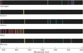 Emission Spectrum How Do Colored Spectral Emission Lines Relate To Frequency Socratic