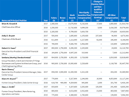 Nonqualified Deferred Compensation Plan Reporting Examples Chart Executive Compensation Intel 2018 Interactive Proxy Statement