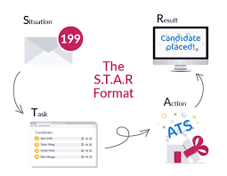 Star Approach Interview The S T A R Format A Guide To Behavioural Interview