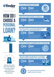 Compare Personal Loans From 1 000 Up To 75 000 Finder