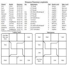 Nirayana Birth Chart Guru In Meena Rashi Vedic Astrology Ayurveda