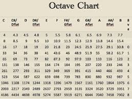 Hz Frequency Chart What Are Neuro Sounds Jeannine Lemare Calaba Psy D Bcn
