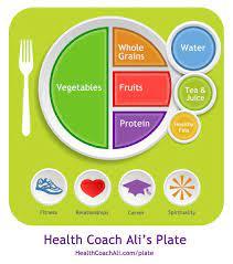 Hca Healthy Eating Plate Plate Healthy Food Foto von Katherina | Fans  teilen Deutschland Bilder