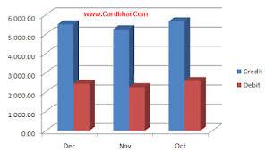 Debit Card Vs Credit Card Transactions In India Cardbhai