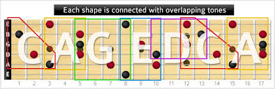 Caged System Chord Chart Barre Chords Theguitarlesson Com