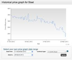 Lme Titanium Price Chart Lme Steel Billet Cash 3 Month Prices Dip Again Both Below
